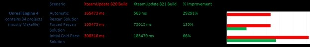 VS 2013 Update 4首个预览版发布