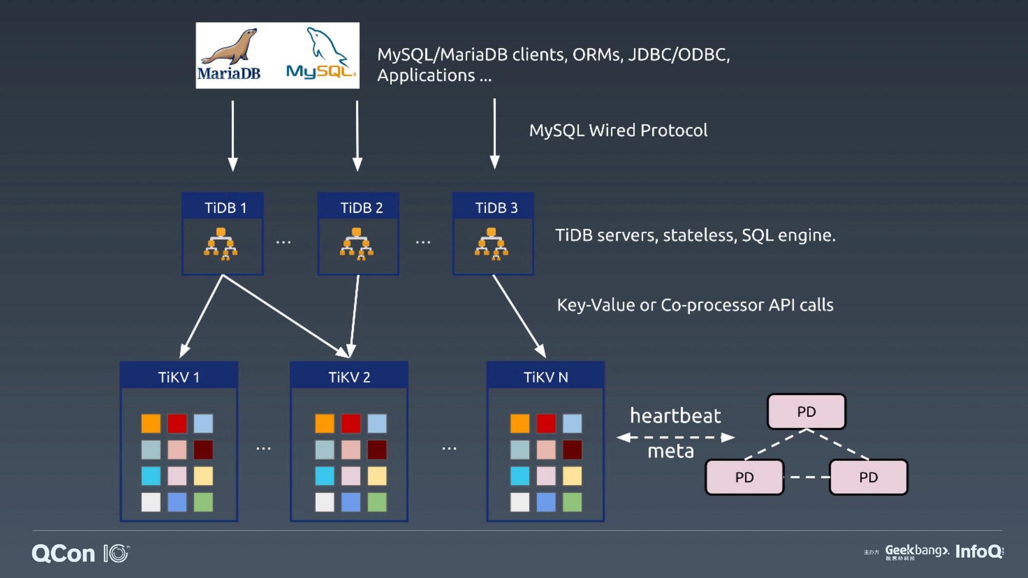 高可用与一致性:构建强一致性分布式数据库 TiDB