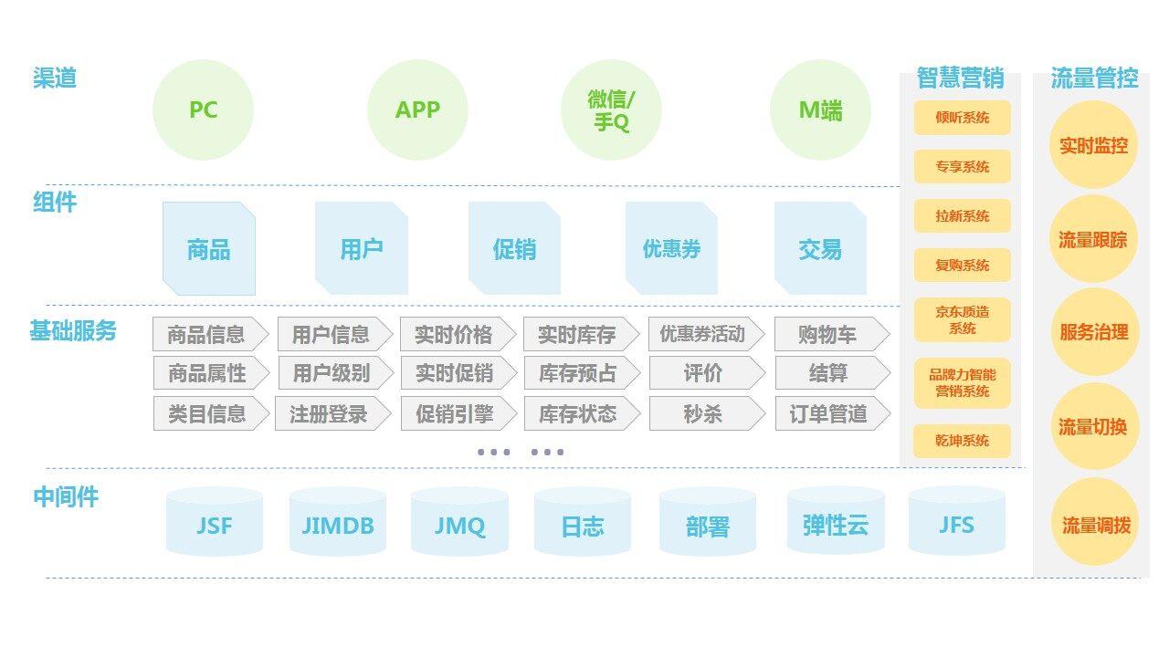 京东618:商城交易平台的高可用架构之路
