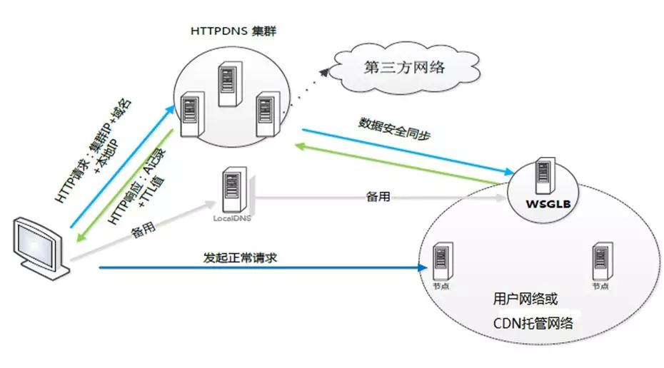 浅析DNS缓存技术及应用考虑