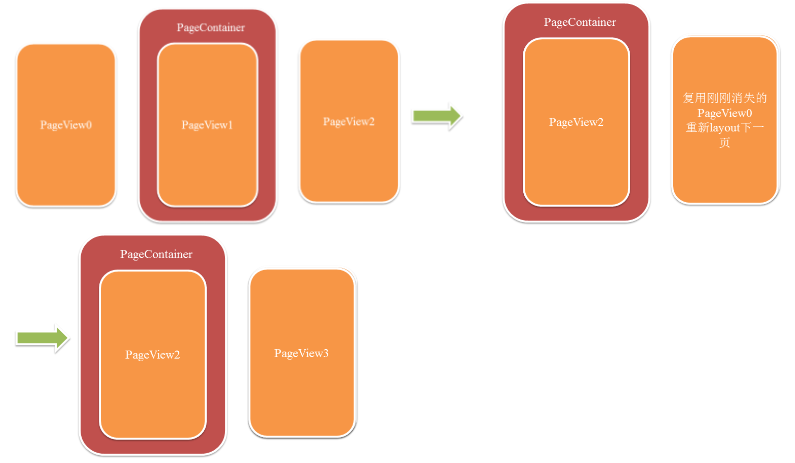微信读书(Android)阅读引擎卡顿监控测试