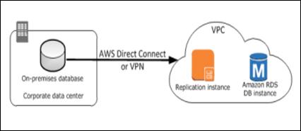 AWS DMS 数据库迁移十问