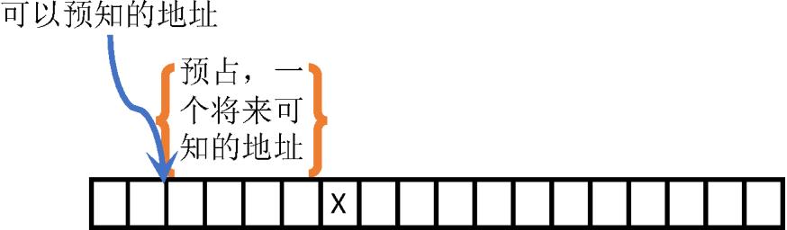 程序原本(三十七):程序设计的核心思想——数据结构:顺序存储(指针既是对顺序的结构化存储在运行期的补充,也是天堂与地狱通行证)