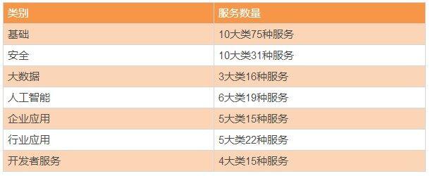 国内云计算厂商众生相:四大阵营十几家企业生存盘点