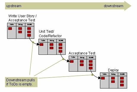 将看板应用于软件开发:从敏捷到精益