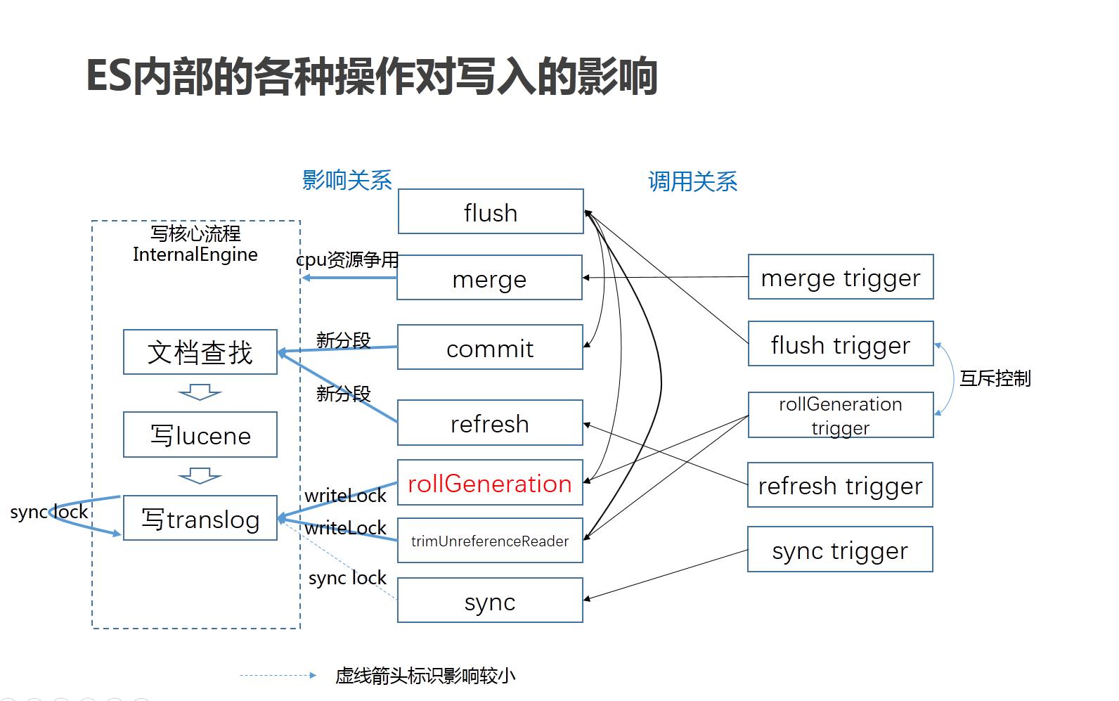 Elasticsearch高并发写入优化的开源协同经历