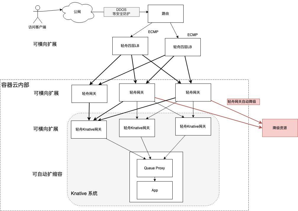 网易轻舟 Serverless 平台 Knative 性能调优实践