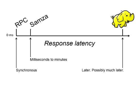 LinkedIn是如何使用Apache Samza的?