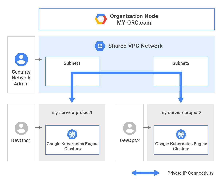 谷歌发布Kubernetes引擎1.10版,企业可用