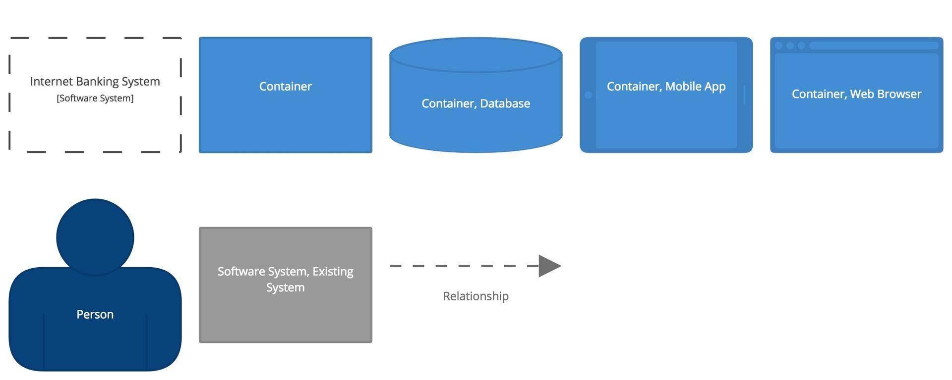 用于软件架构的C4模型