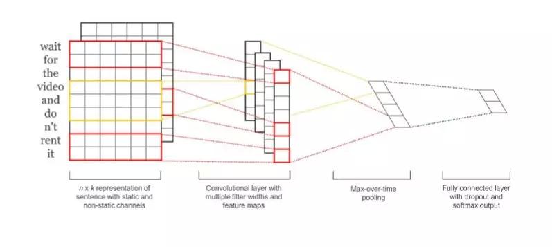 深度学习是如何帮助携程机票客服提高对话效率的