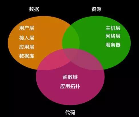微服务架构下的监控系统设计(一)——指标数据的采集展示