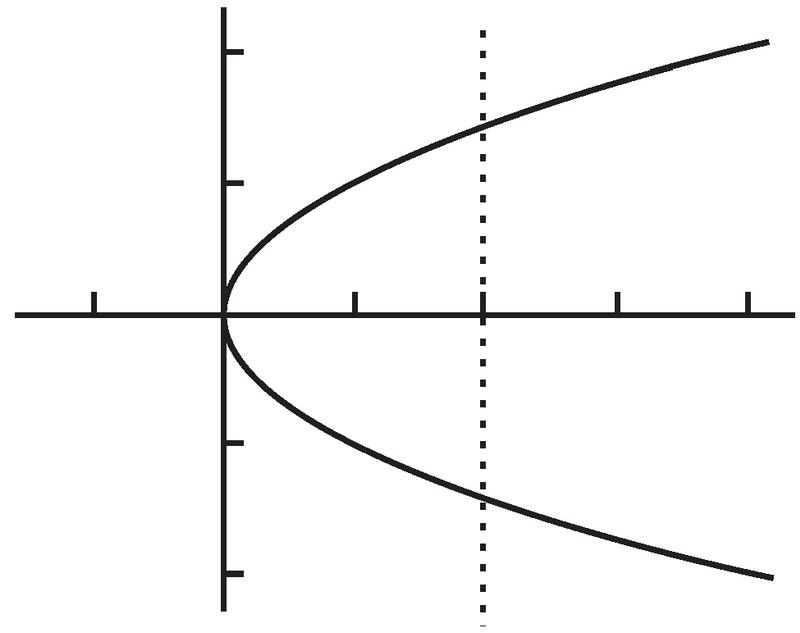 普林斯顿微积分读本(修订版)(9):函数、图像和直线 1.2.3
