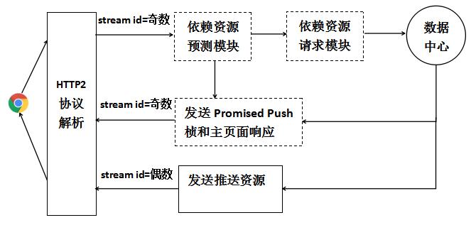 技术干货:HTTP/2之服务器推送(Server Push)最佳实践