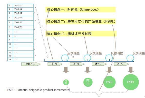 由外而内看敏捷软件开发(二) —— 从开发模式看敏捷