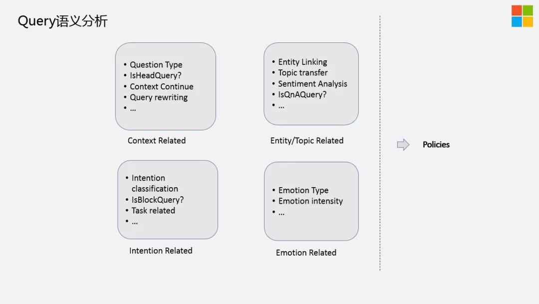 微软小冰:如何构建人格化的对话系统