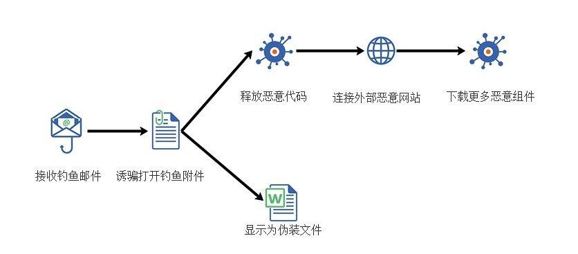 Linux系统安全(四):组织和管理如何保障系统安全?