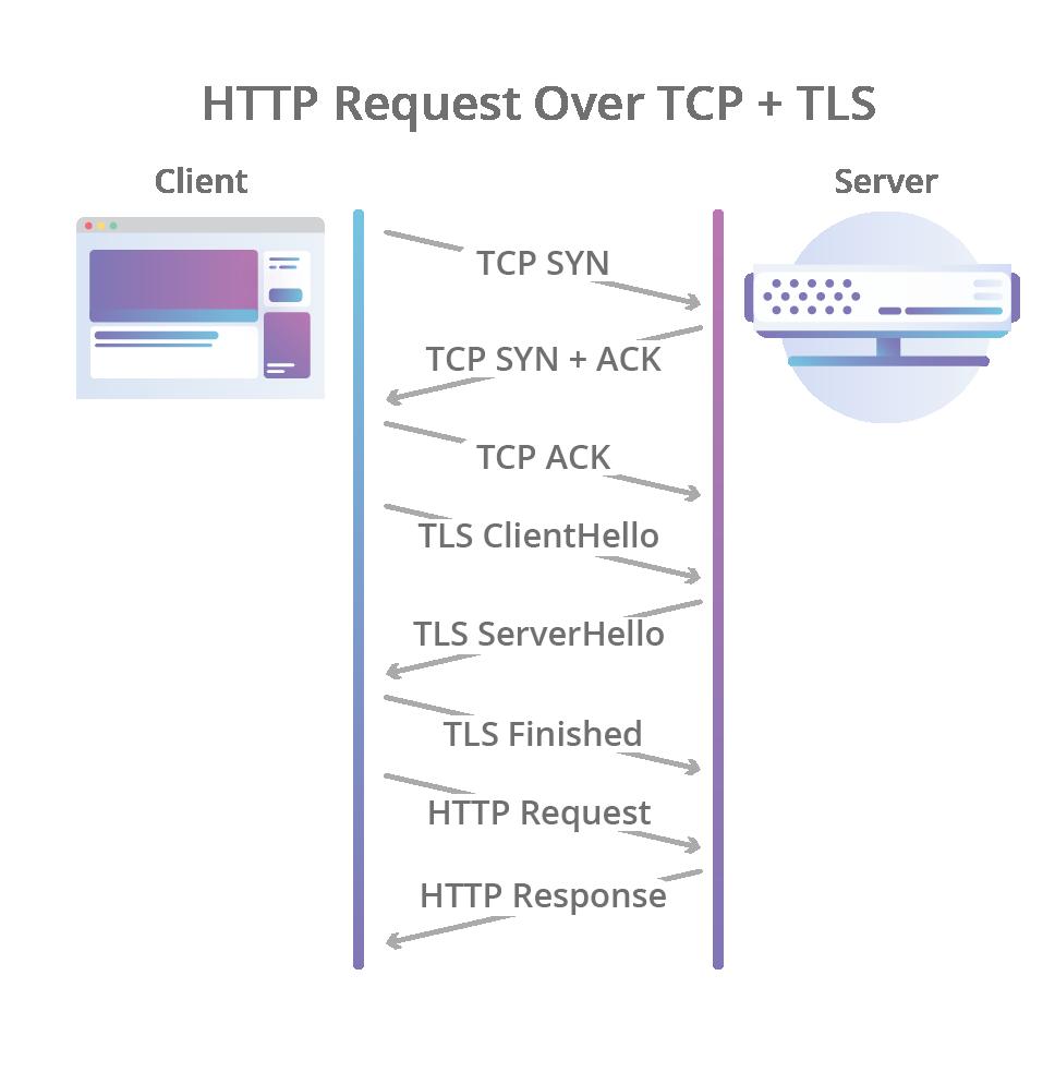HTTP/3的过去、现在和未来