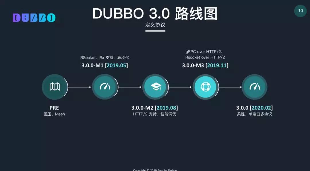 Apache Dubbo Roadmap 2019