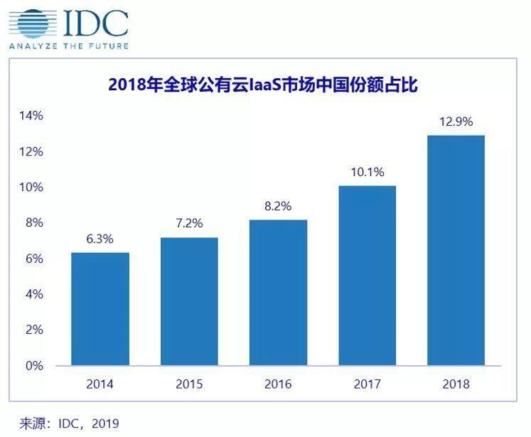 IDC报告:中国成为全球第二大公有云IaaS市场