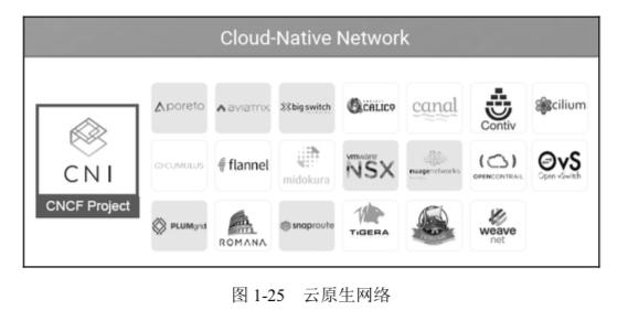 架构新纪元(三):云原生的生态圈