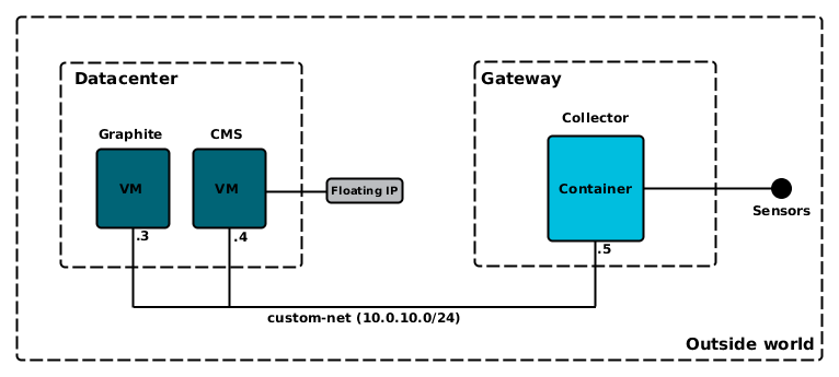 OpenStack合力Kubernetes打造IoT平台,提供智能城市解决方案