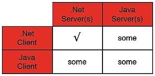 Java与.NET的SOA互操作简易教程