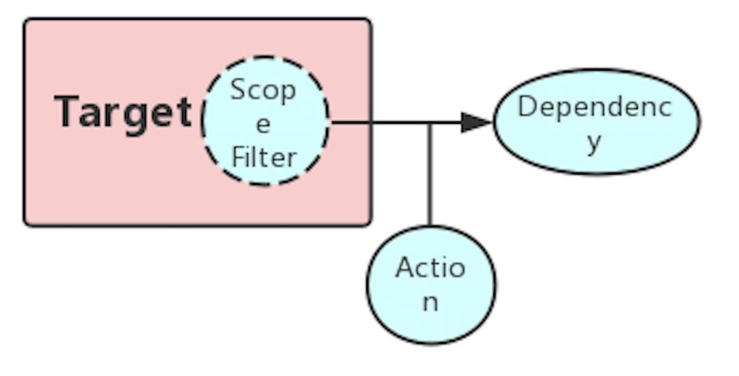 字节跳动混沌工程实践总结