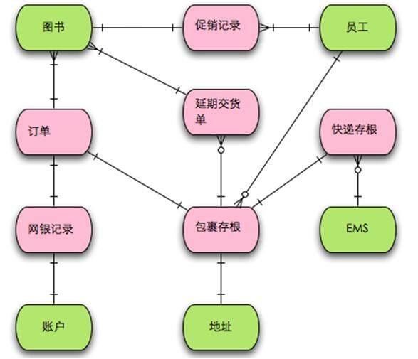 运用四色建模法进行领域分析