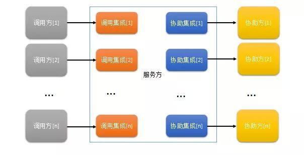 先悟透这三个理念,再来谈如何扩展你的架构