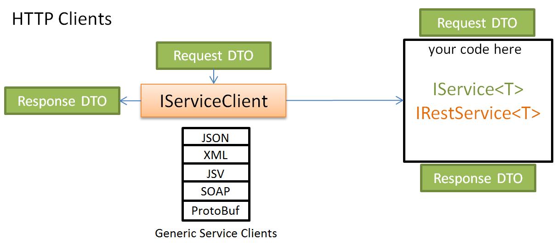 中小型研发团队架构实践:微服务架构