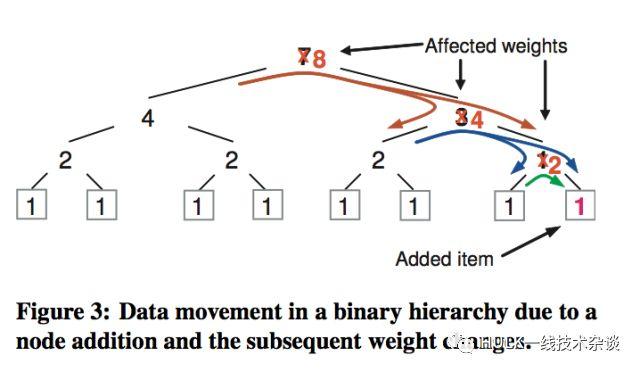分布式存储中的数据分布策略
