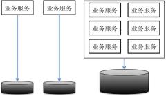 微服务划分的模式与反模式