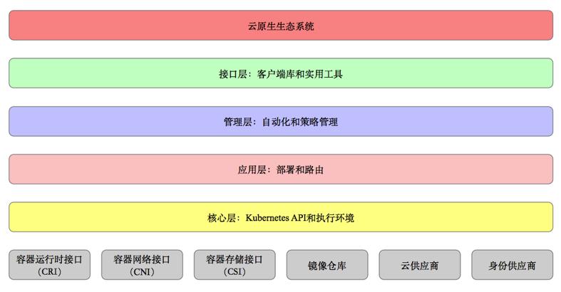 架构新纪元(五):云原生生态的基石Kubernetes