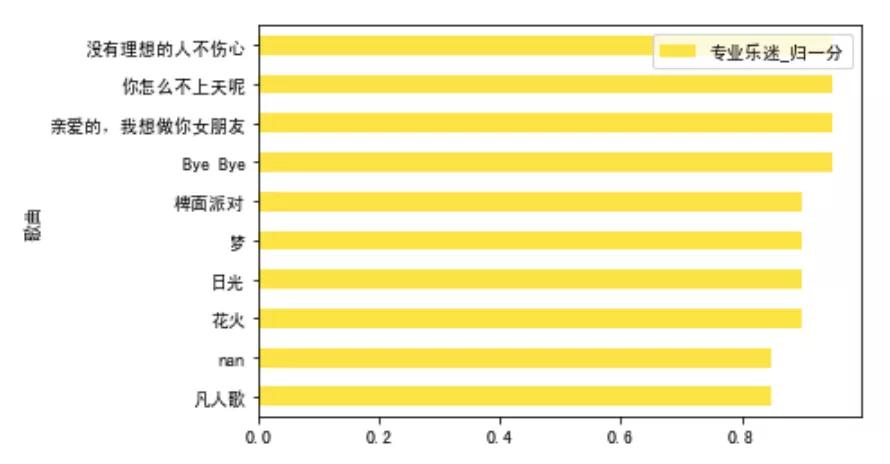 以乐队的夏天为例,用Python分析投票数据,选出真正的乐队TOP 5