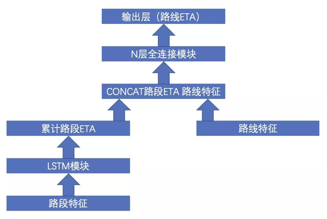 深度学习在高德 ETA 应用的探索与实践