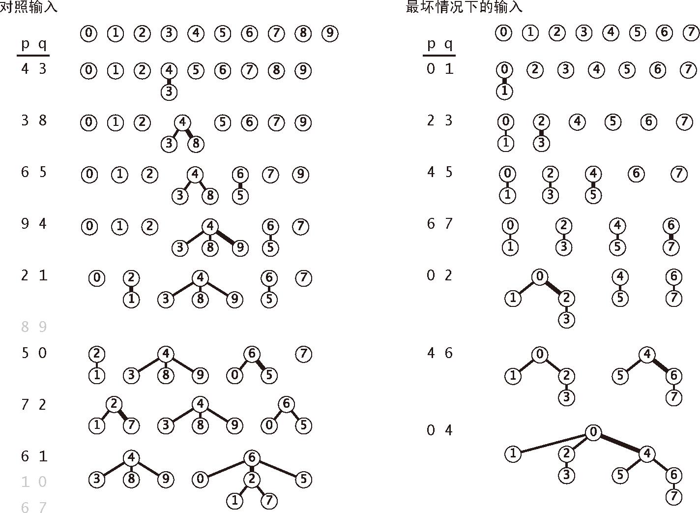 算法(4th ed)(210):基础——案例研究:union-find 算法 7.2.7