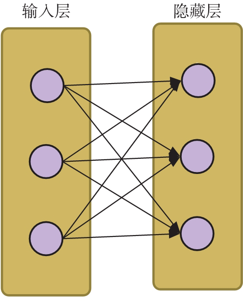 AI安全之对抗样本入门(7):深度学习基础知识 1.3&1.3.1