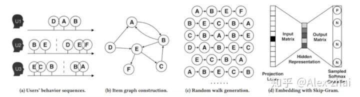 Embedding在推荐算法中的应用总结