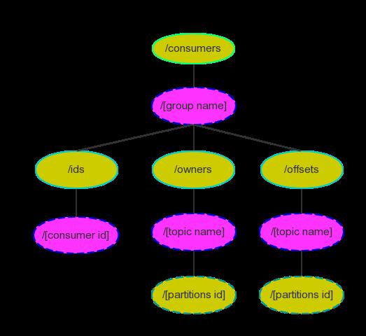 Kafka设计解析(四):Kafka Consumer解析