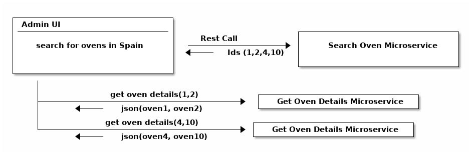 Java微服务实用指南(二)