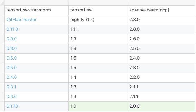 如何使用Apache Beam对TensorFlow管道进行预处理?