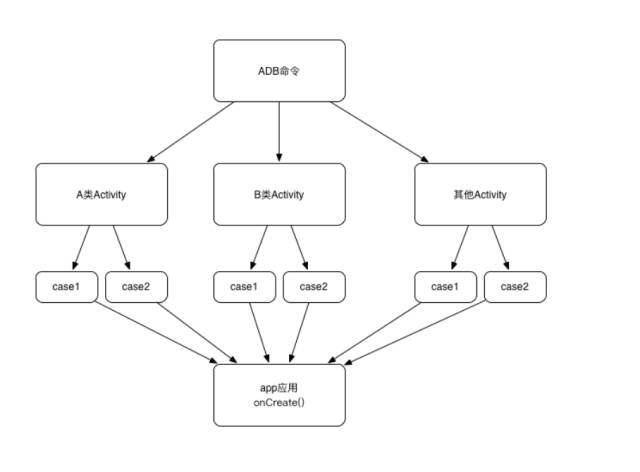 SDK如何进行自动化测试?