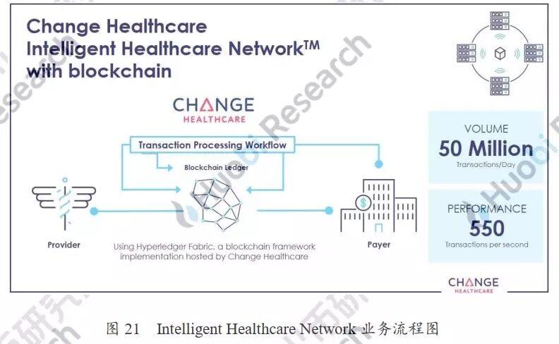 区块链在医疗健康产业应用报告