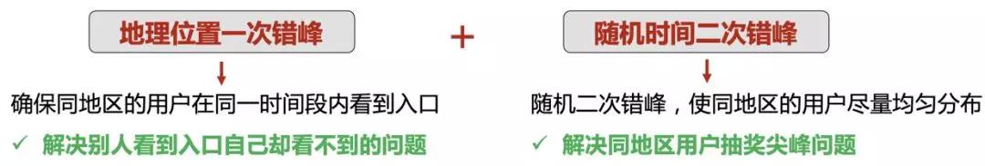 大流量冲击下,腾讯QQ客户端如何保障春节红包活动的用户体验?