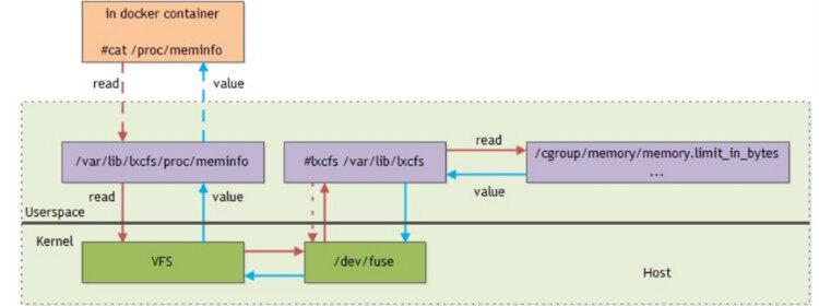 干货 | 腾讯游戏是如何使用Docker的?