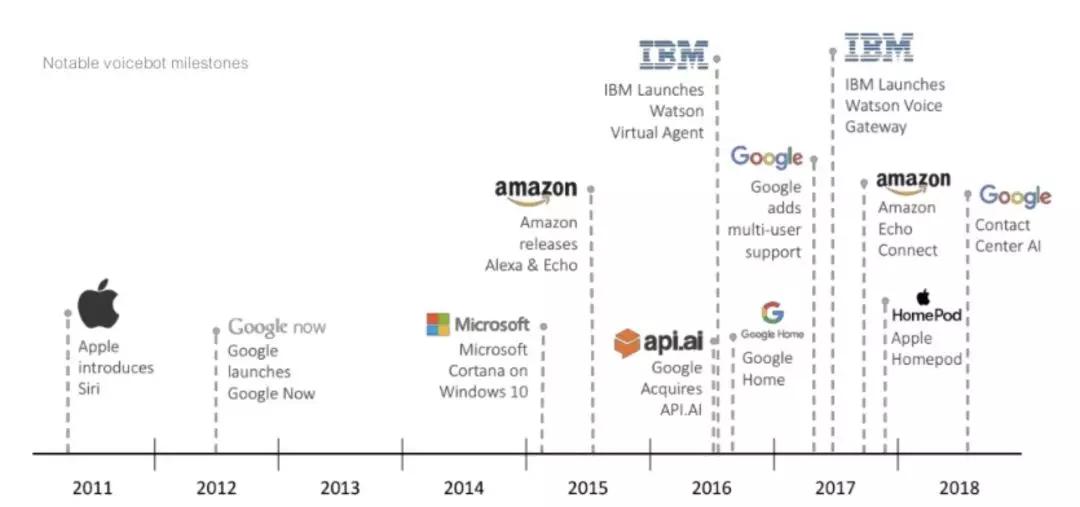 AI 在 RTC 中的四大技术应用方向
