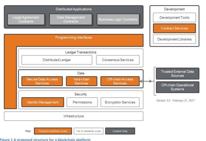 作为一名区块链架构师,需要从哪几个纬度去做技术选型?