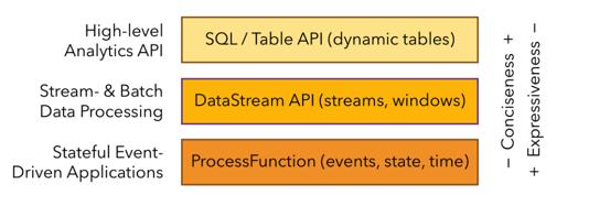 Apache Flink 零基础入门(七):Table API编程