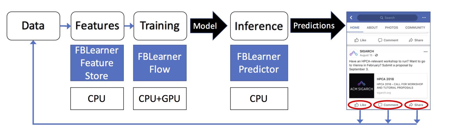 Facebook 的应用机器学习平台